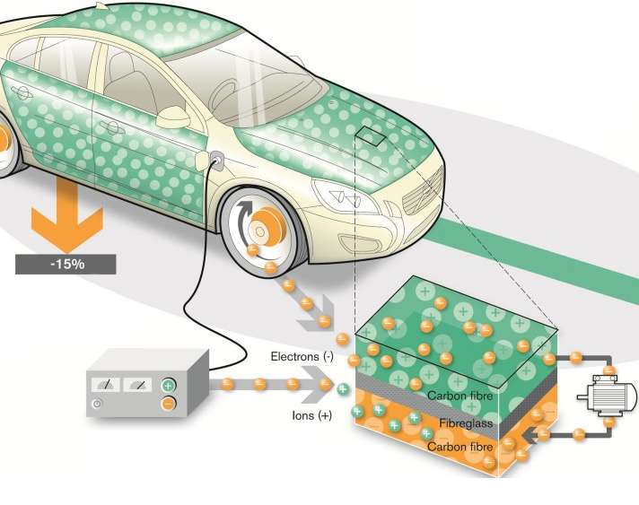 Volovo-car-embedded supercapacitor-carbon-fiber-and-polymer-resins