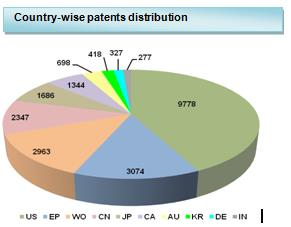 Country-wise-patent-distribution