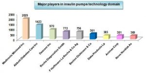 Major-players-from-insulin-pumps-technolgy-domains