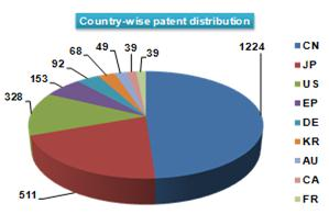 countrywise-patent-distribution