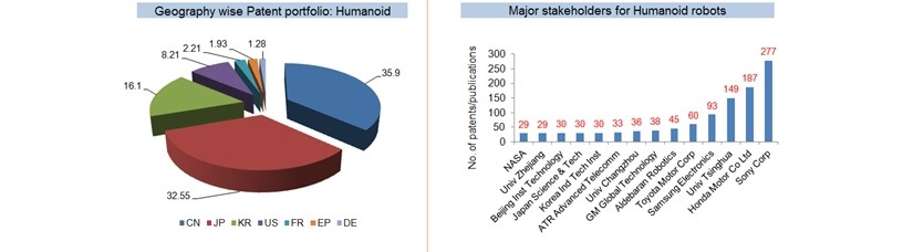 Humonoid-robots-geographical-patent-portfolio