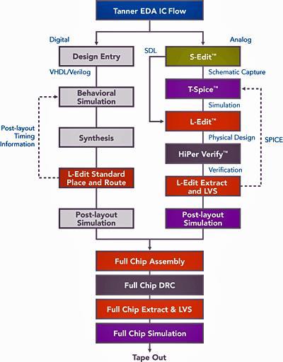 Tanner-EDA-IC-flow