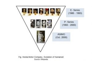 Honda-Motor-Company-Evaluation-of-Humanoid