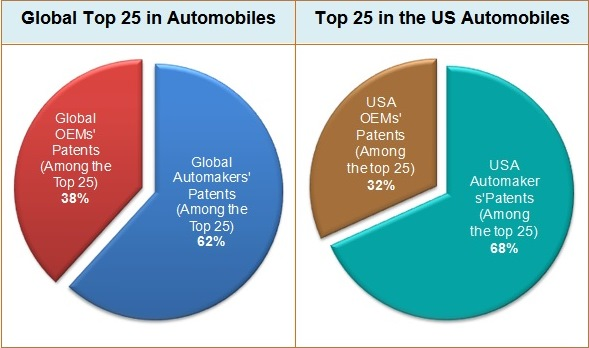 OEMs-Vs-Automakers-Top-25