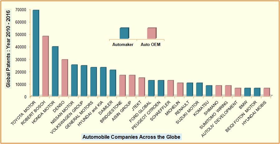 Leading Automobile companies - in the Global Patent Space-case study-2010-2016