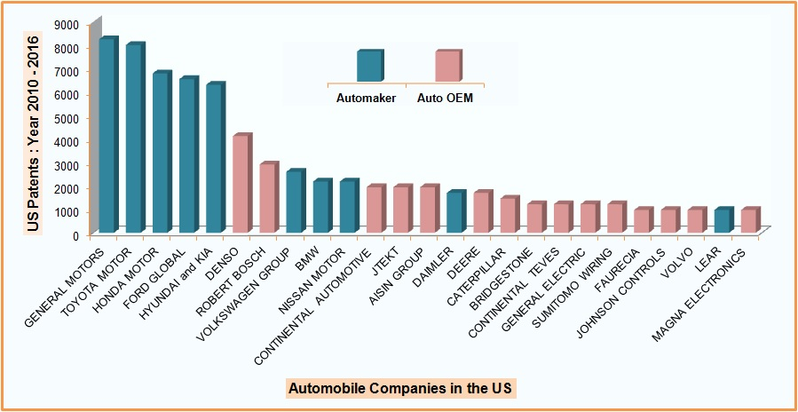 Leading-Automobile-companies – Interest-in-the-US-Market-2010 – 2016