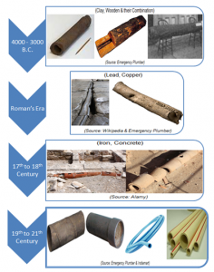 Types-of-pipes-by-timeline