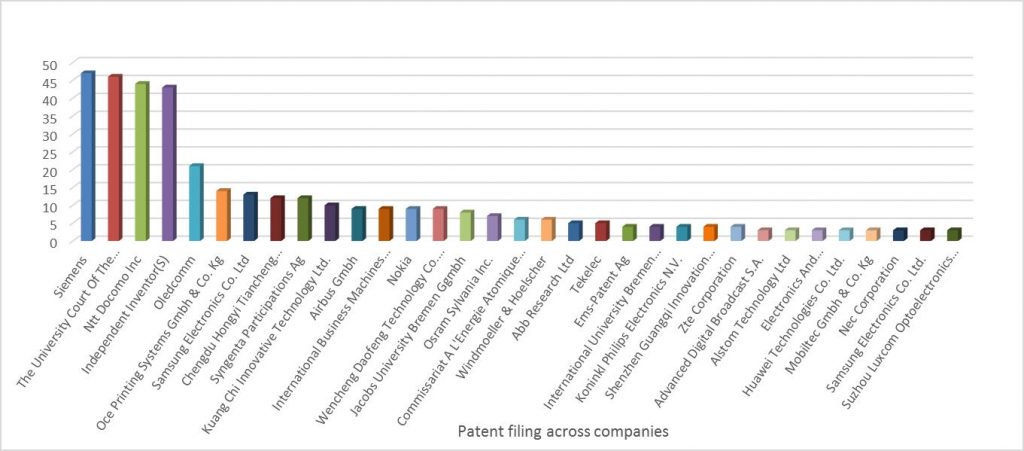 Patent-filing-across-companies
