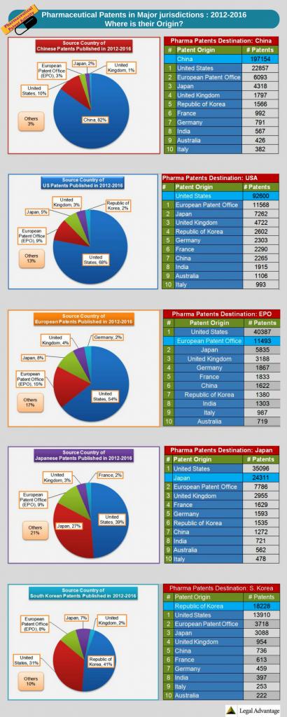 Pharmaceutical-Patents-in-Major-Jurisdictions-2012-2016