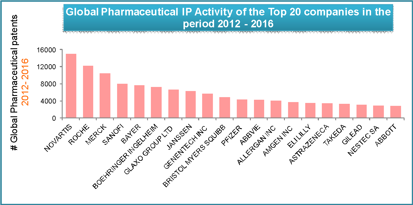 global pharmaceutical patents 2012 – 2016
