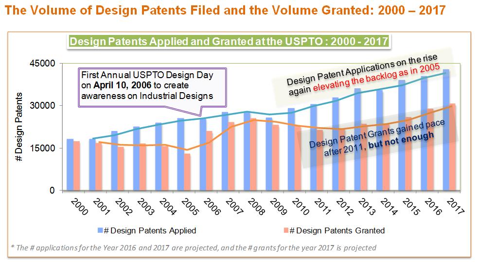 design patenting