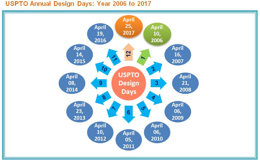 uspto design days