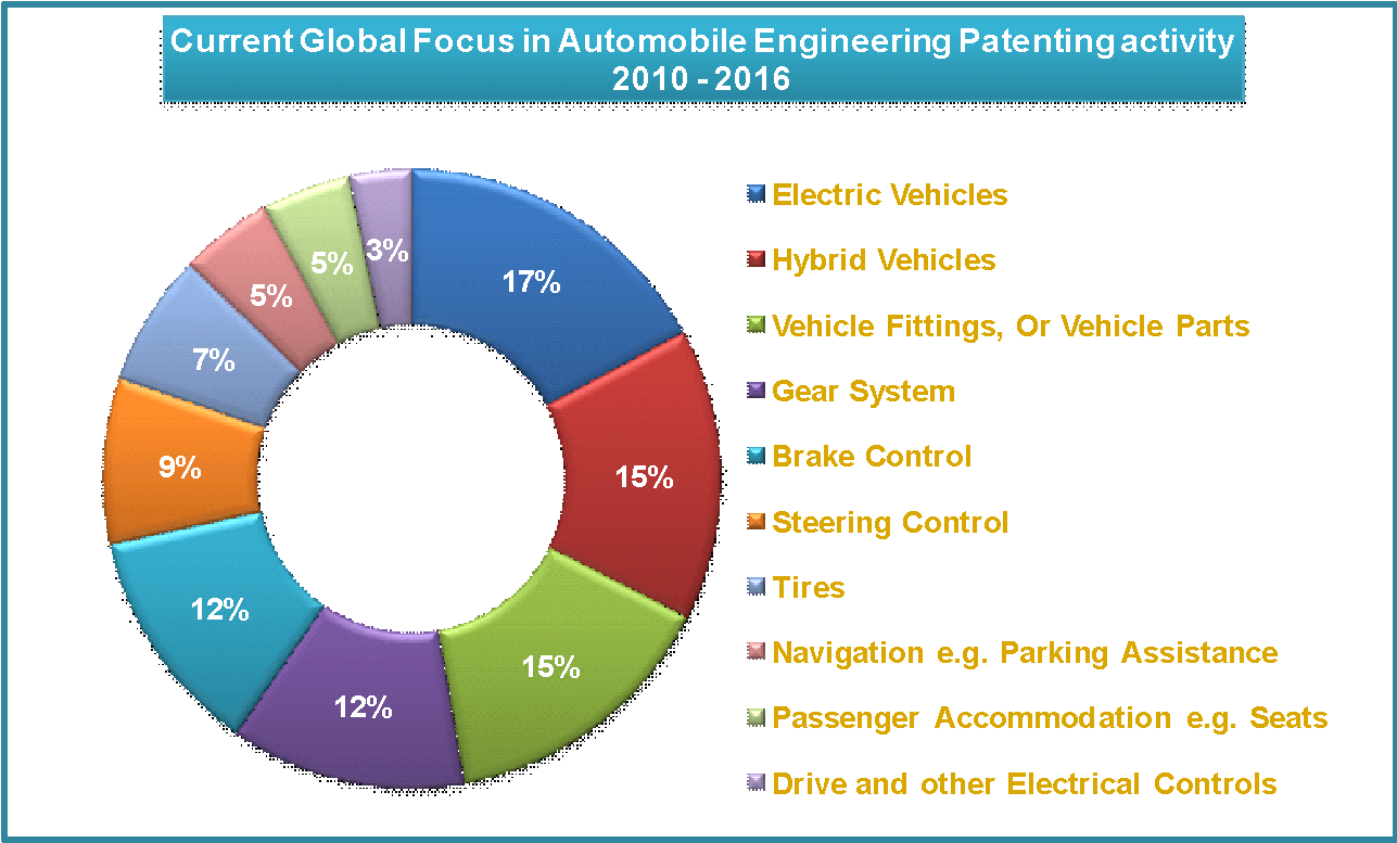 automobile engineering patenting