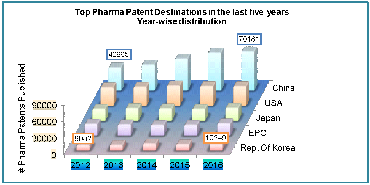 pharma patents published