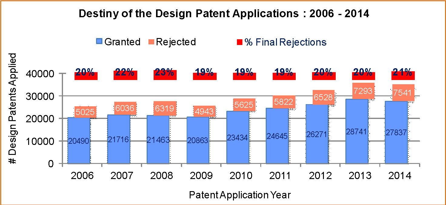 design patents applied