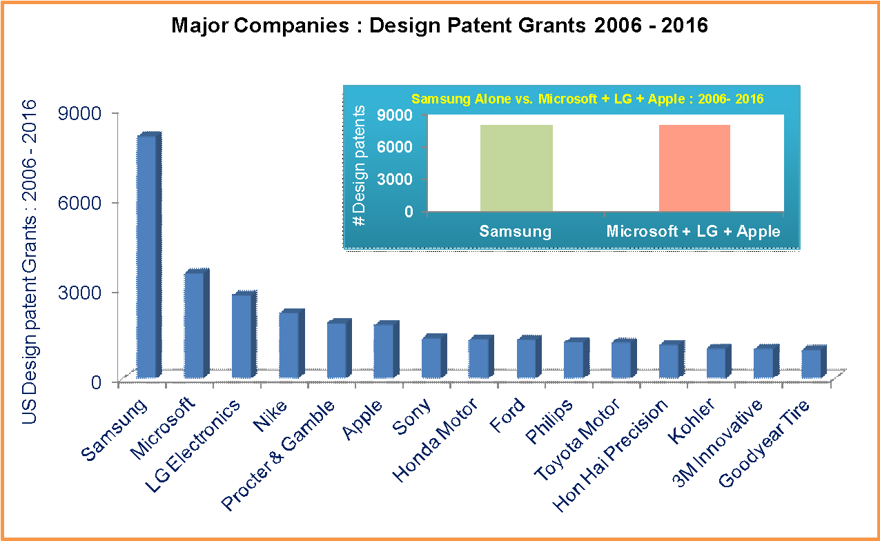 design patent grants