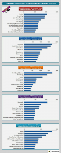 Geographical Interests of major Pharma-companies