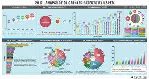 2017-Granted-Patents-By-USPTO