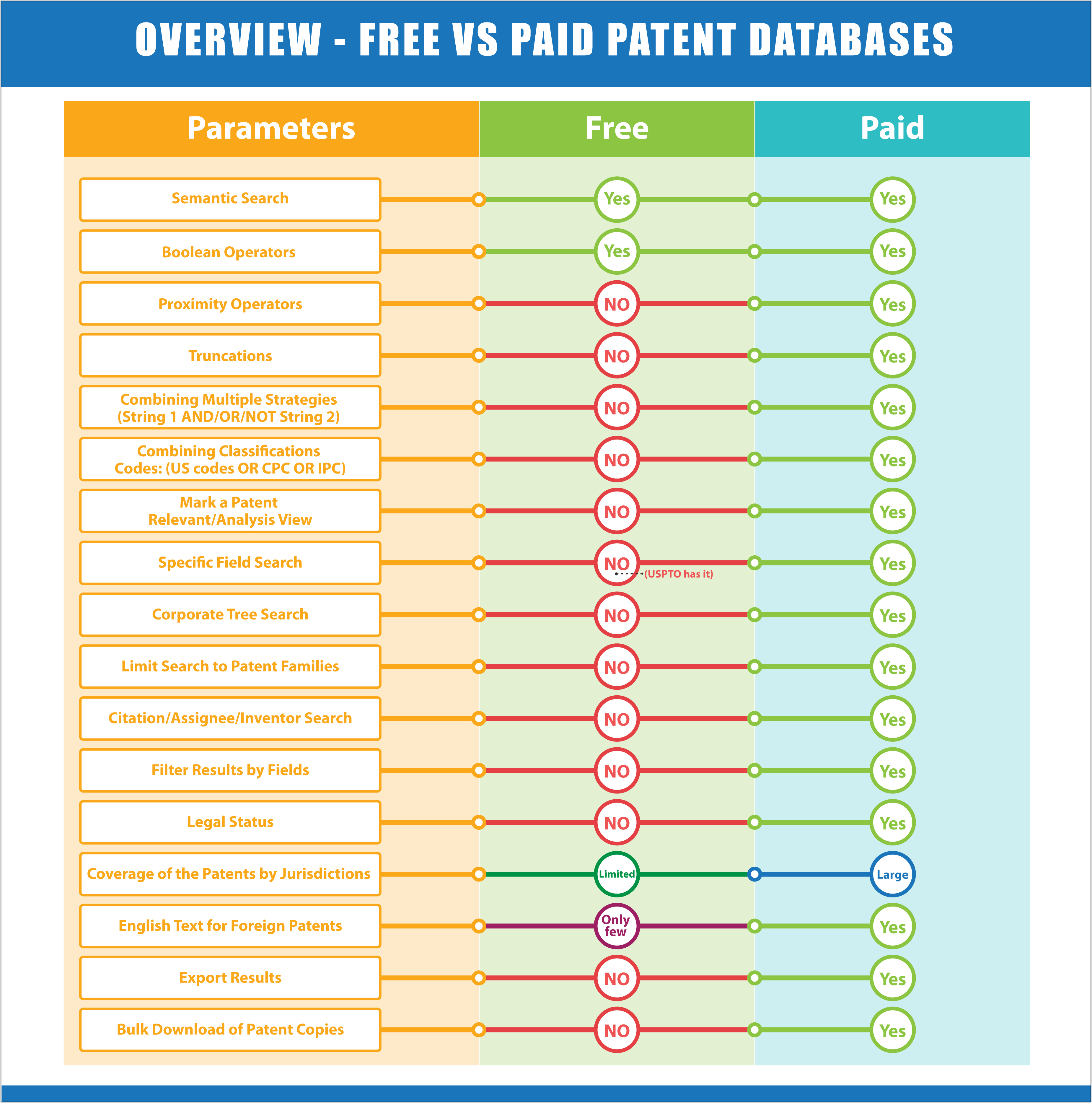 Overview - Free Vs Paid Patent databases(USPTO)