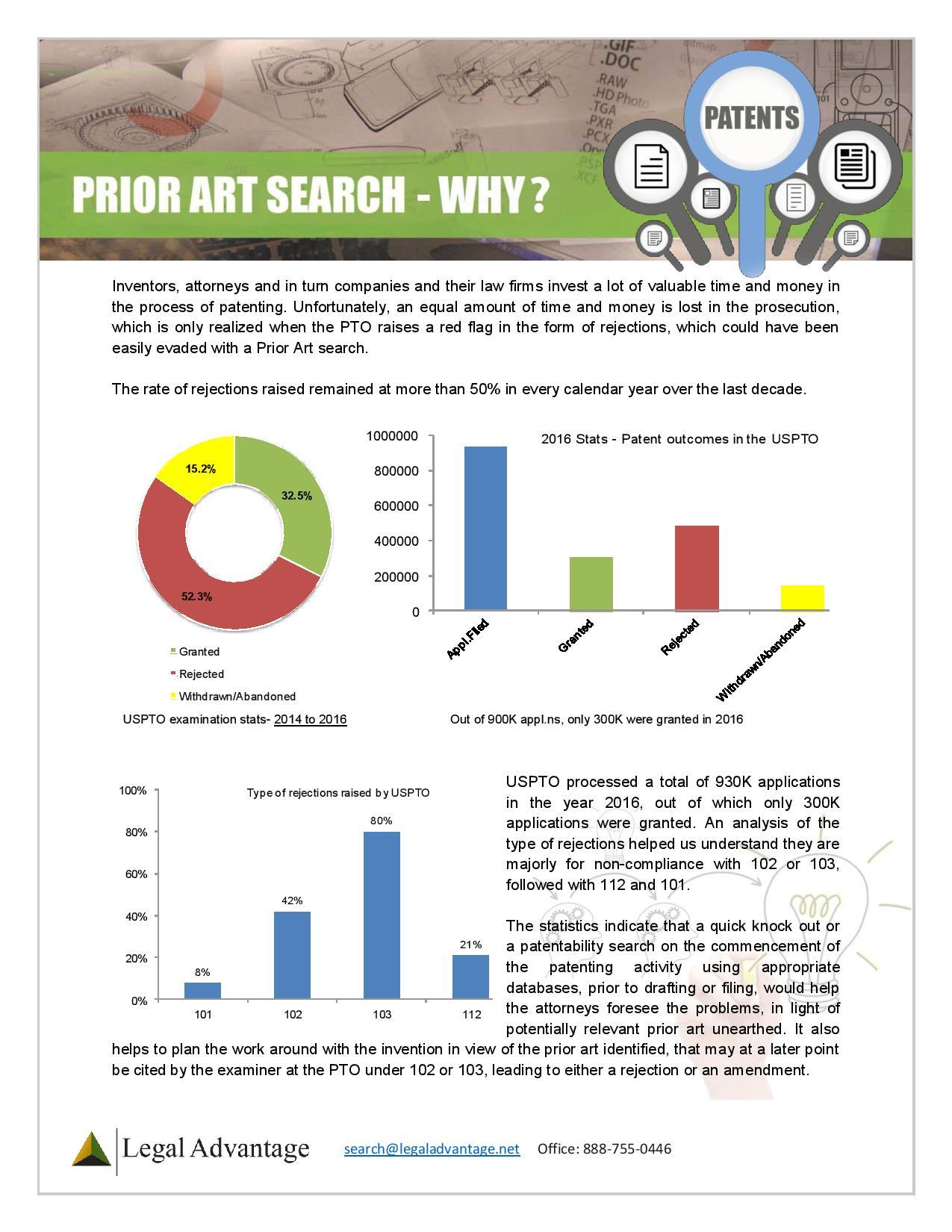 Prior Art Search-Why