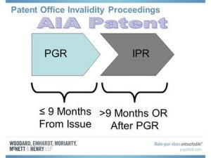 Patent Office Invalidiity Proceedings - PGR IPR