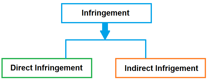Doctrine of Equivalents
