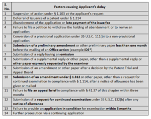 14 types of applicant's delay as mentioned in (37 CFR 1.704(c))