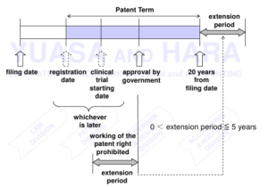 Patent Term Extension and timeline