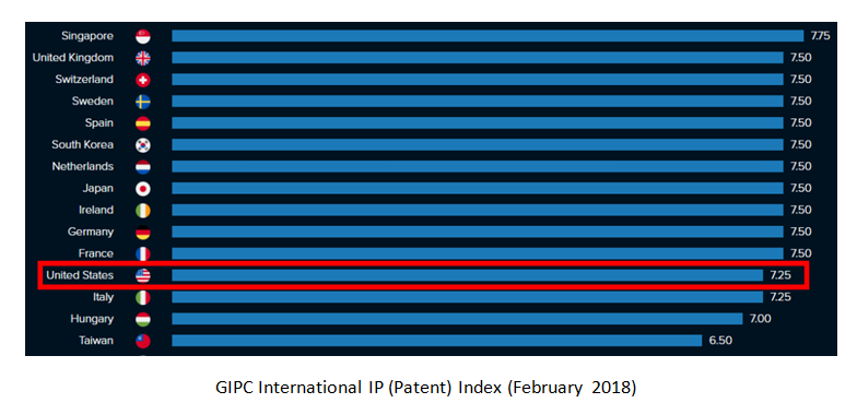 GIPC International IP (Patent Index) Feb 2018