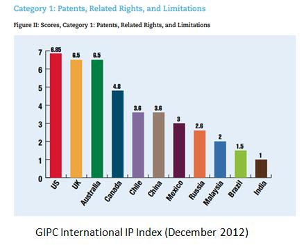Gipc Index