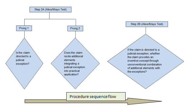 procedure sequence flow
