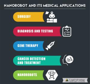 Nanorobot and its medical applications