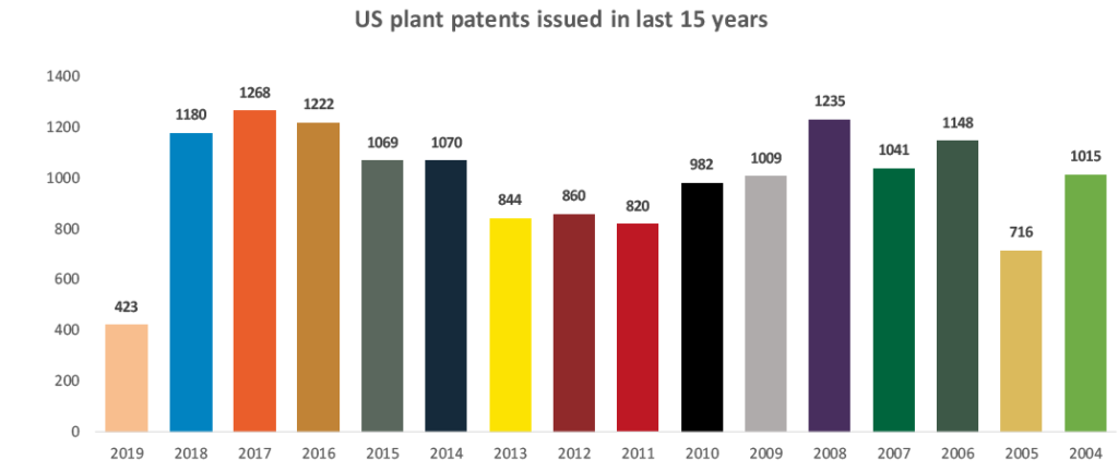 Plant Patents issued in the last 15 years