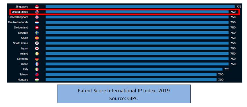 patent score ip