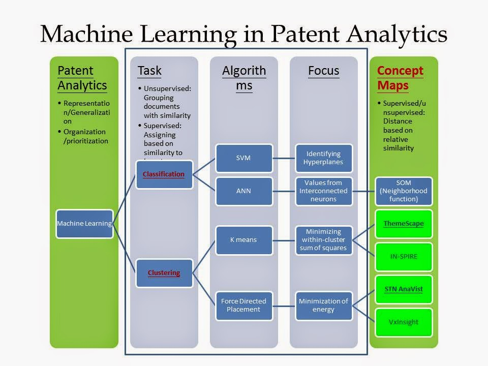 Machine Learning for Patent Analytics