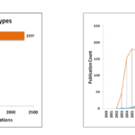 distribution of human coronavirus