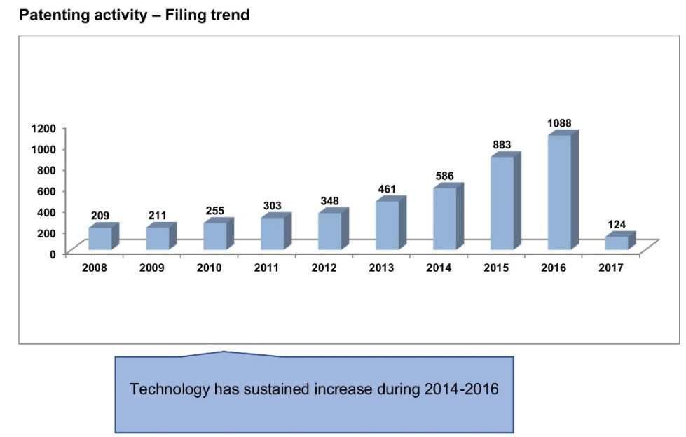 patent activity filling trend