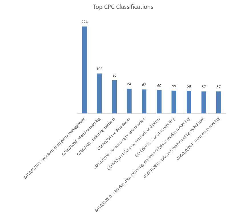 patent classifications