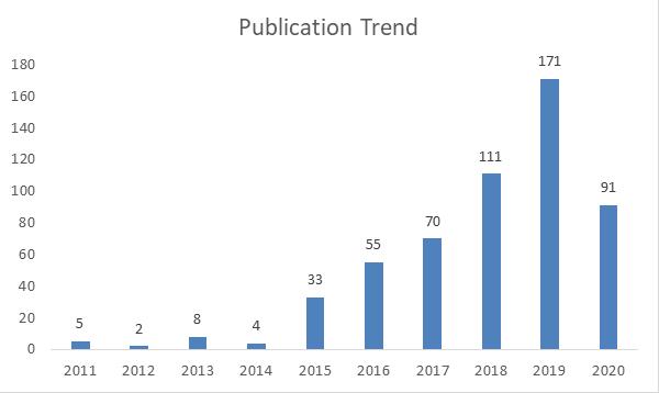 publication trend