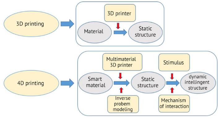 3d printing vs 4d printing