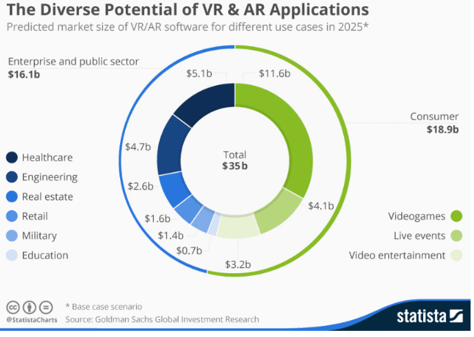 VR and Ar applications