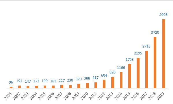 patent publishing trends virtual reality