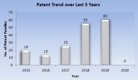 patent trends 4d printing