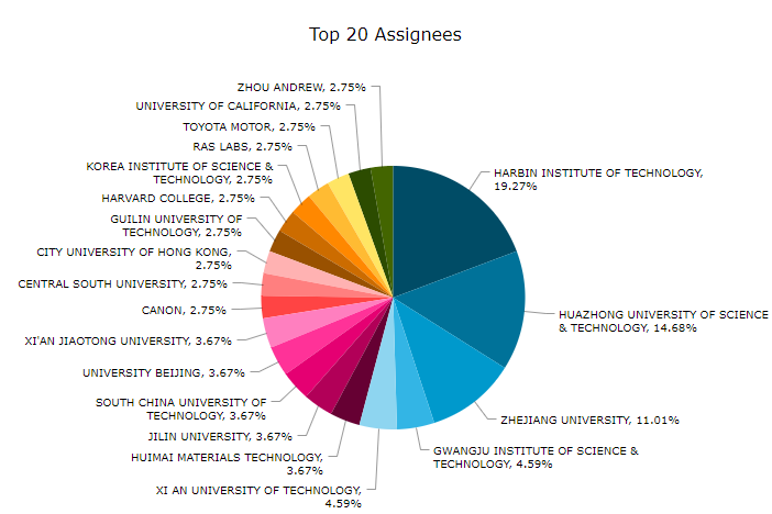 top assignees patent 4d printing