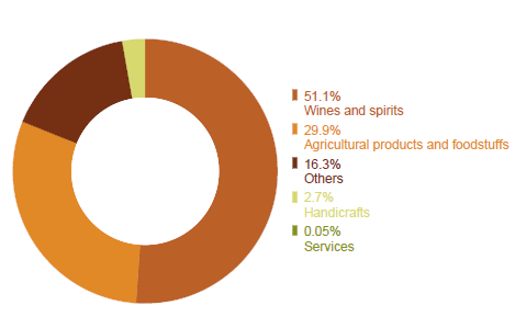 wipo geographical indication statistics