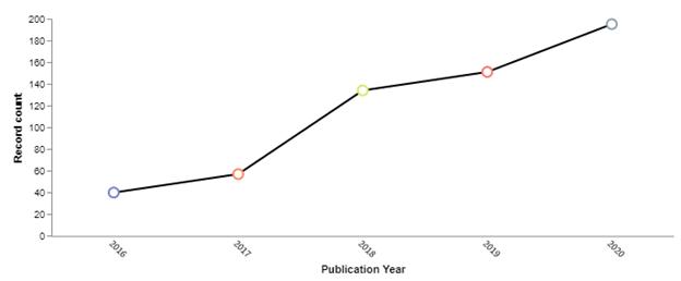 patent publishing trends hyperloop tech